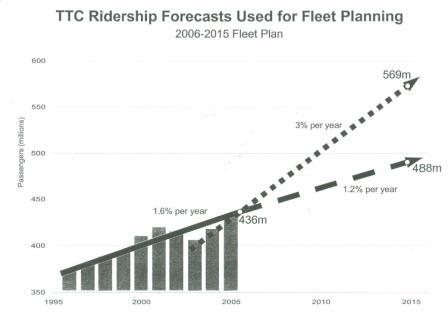 Ridership Projection to 2015