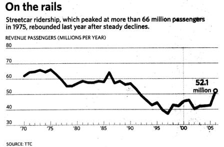 Streetcar Ridership Chart