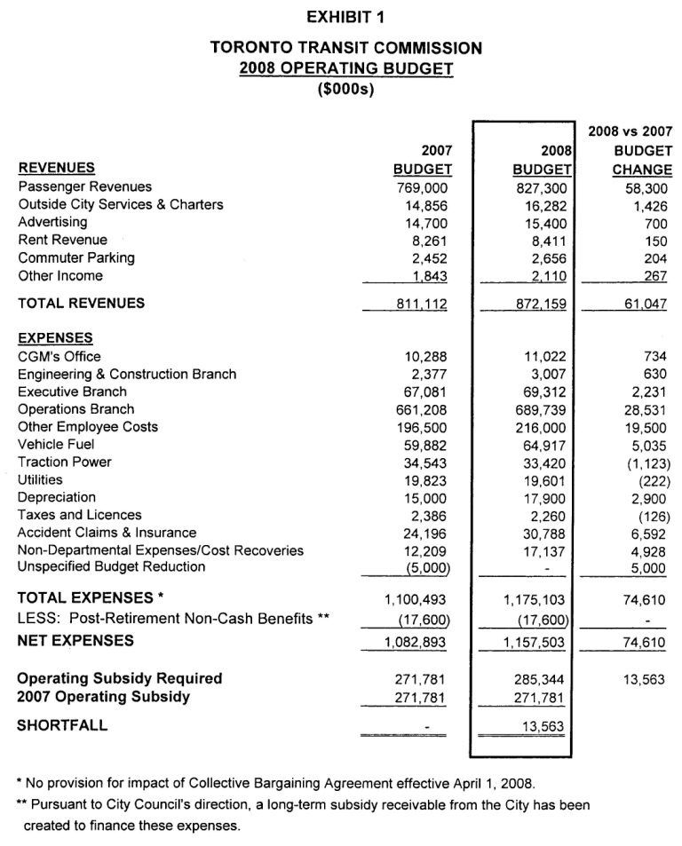 TTC 2008 Operating Budget & Service Overview – Steve Munro