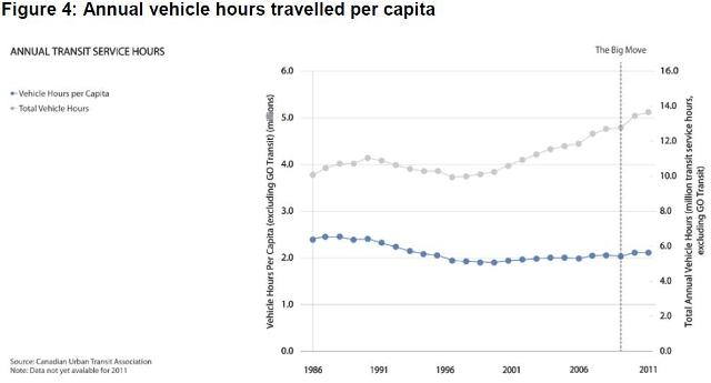 BaselineFig4VehicleHours