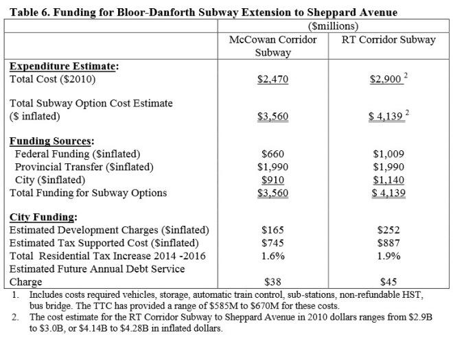 20131003_ScarboroughSubwayFinancing