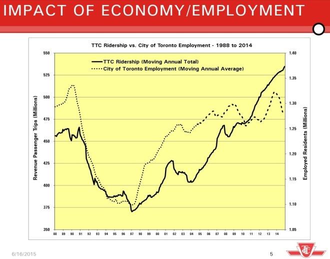 2016RidershipVSEmployment