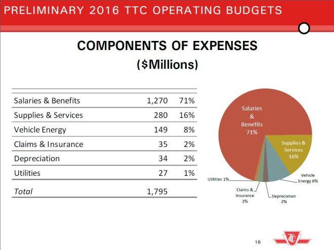2016PrelimOpsExpenses