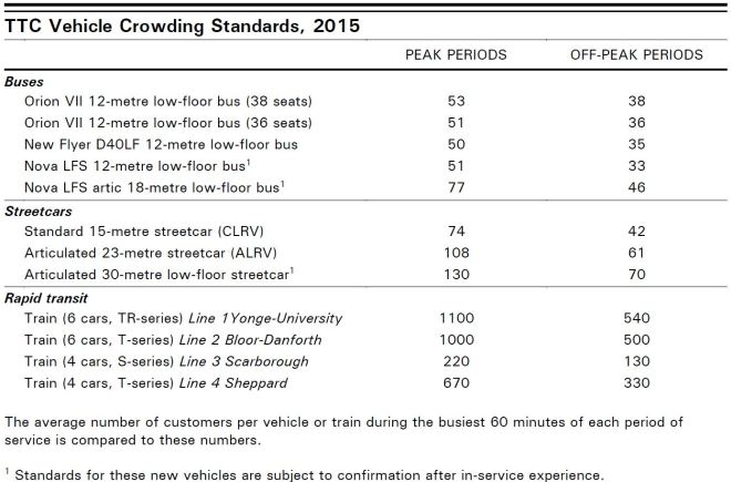 201509_CrowdingStandards