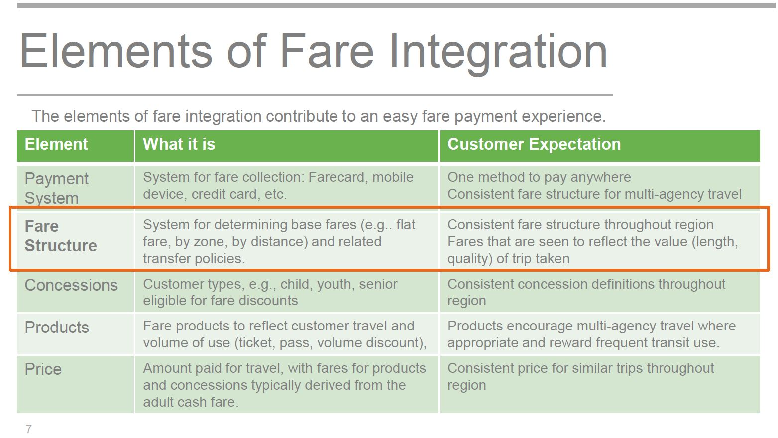 Metrolinx Fare Integration Study: Heading to a Foregone Conclusion ...