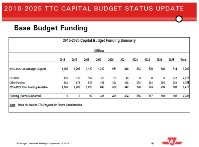 2016_2025_BaseCapBudget_FundingAvailable