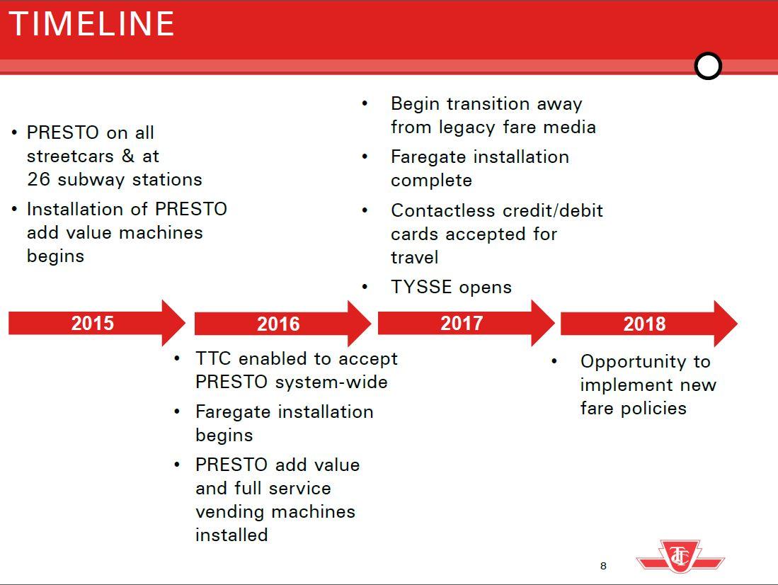 TTC Contemplates Fare Option Principles – Steve Munro