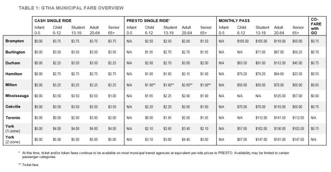 201509_GTHA_Fare_Table