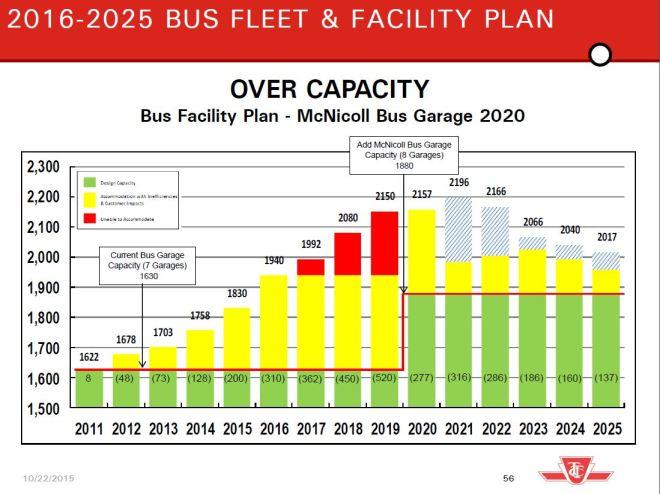 BusFacilityPlan