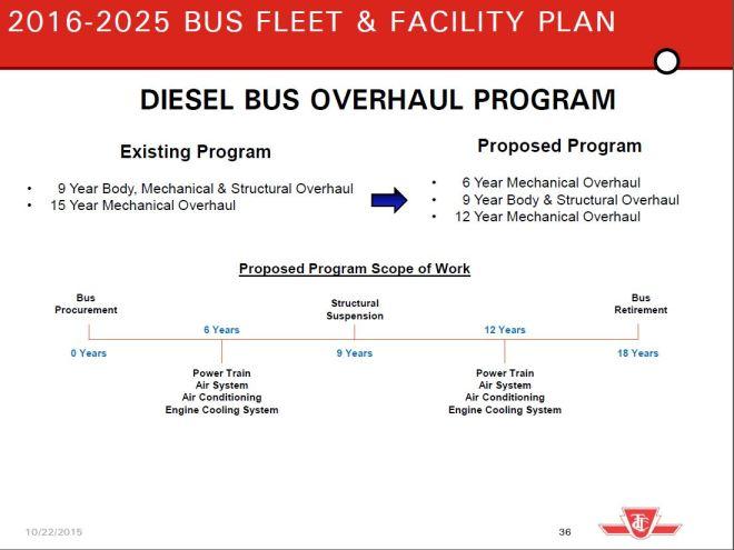 DieselBusOverhauls