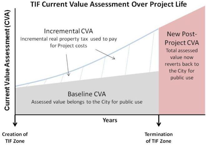 ST_TIF_Financing