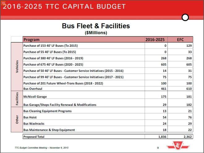20162025_BusFleetFacilities