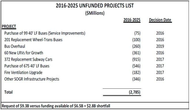 20162025_UnfundedProjectList