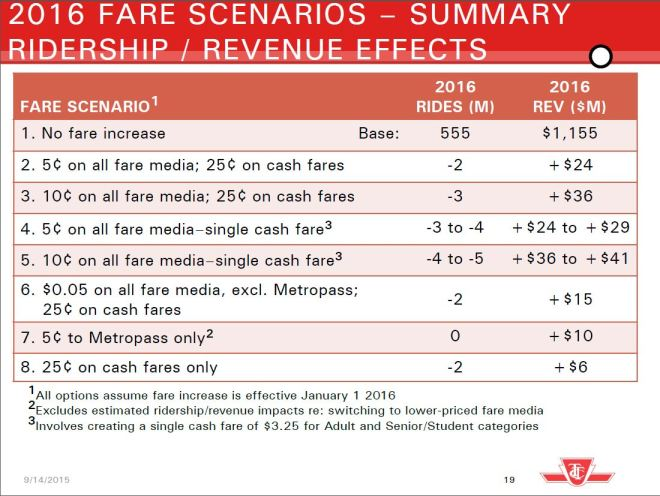 2016_FareIncreaseSummaryEffects