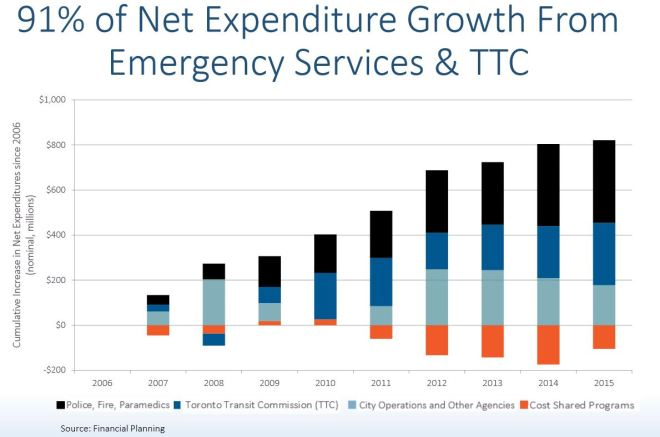 CityExpenditureGrowthAreas_20062015