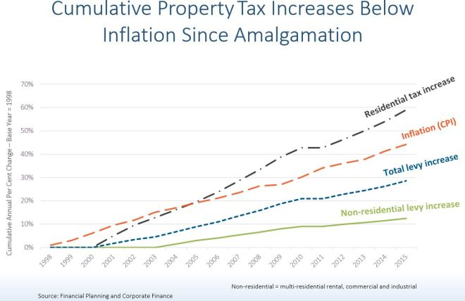 CityPropertyTaxIncreases_19982015