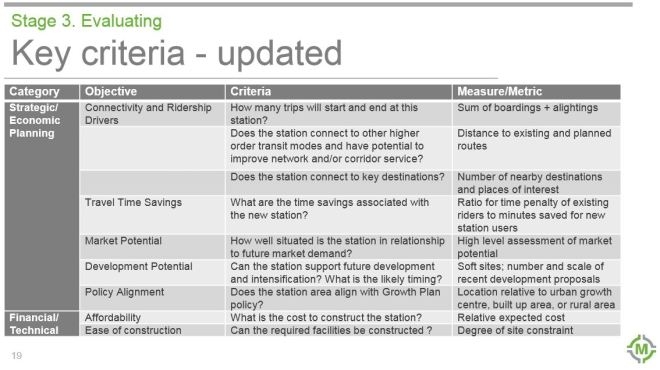 StationEvaluationCriteria