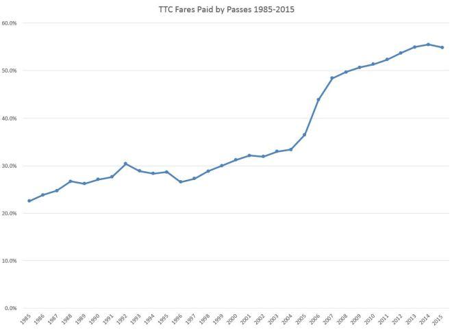 19852015PassFares