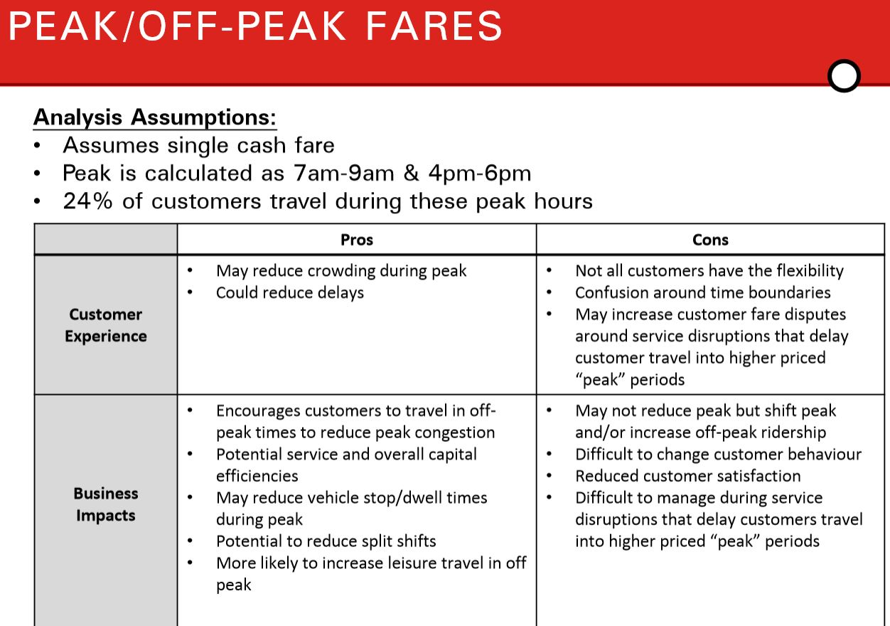 What Is The TTC Policy on Fares? (Updated) – Steve Munro