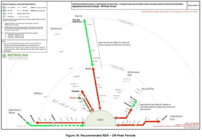 RER2016_Scenario5OffPeakSvc