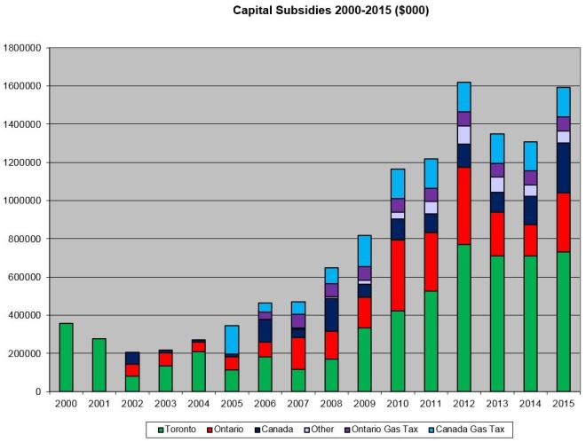 20002015_CapitalSubsidies