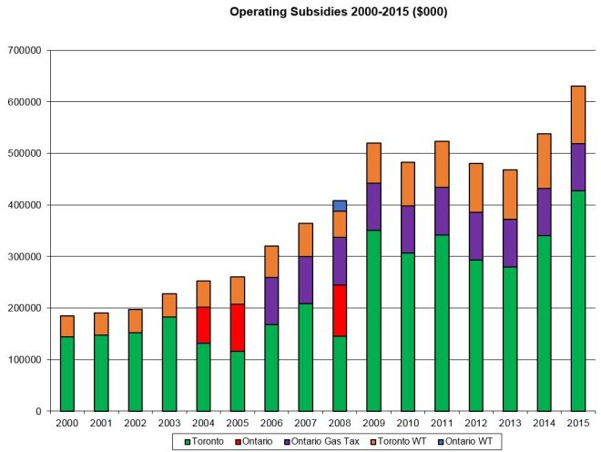 20002015_OperatingSubsidies_Revised