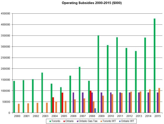20002015_OperatingSubsidies_Separated_Revised