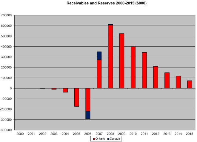 20002015_ReservesReceivables