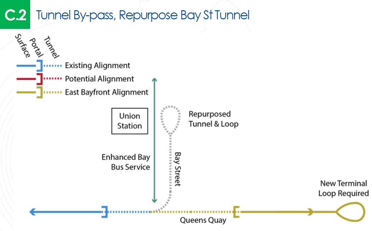 """A Messy """"Reset"""" For Waterfront Transit Planning (Updated) – Steve Munro"""