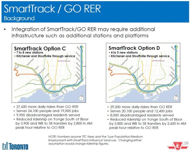 201606_SmartTrack_OptionsCD