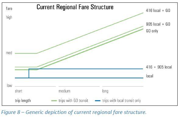 FarePol_GORegionalFareStructure