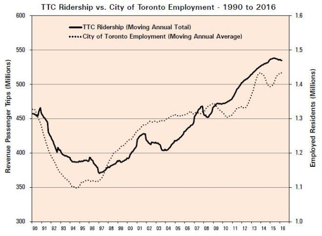 201607_EmploymentVsRidership