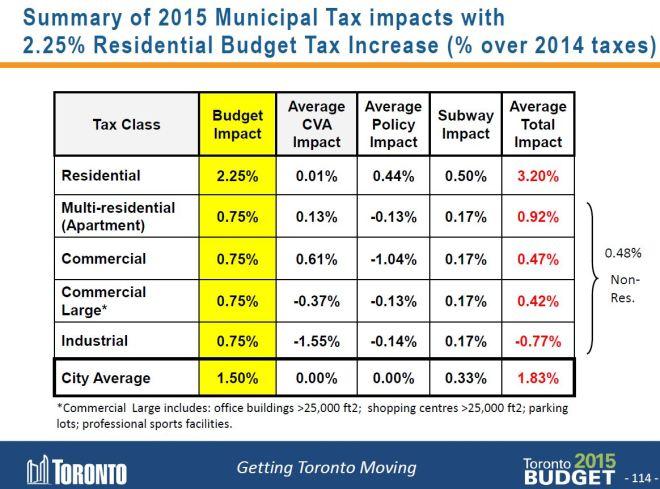 TaxIncreasesByClass_2015