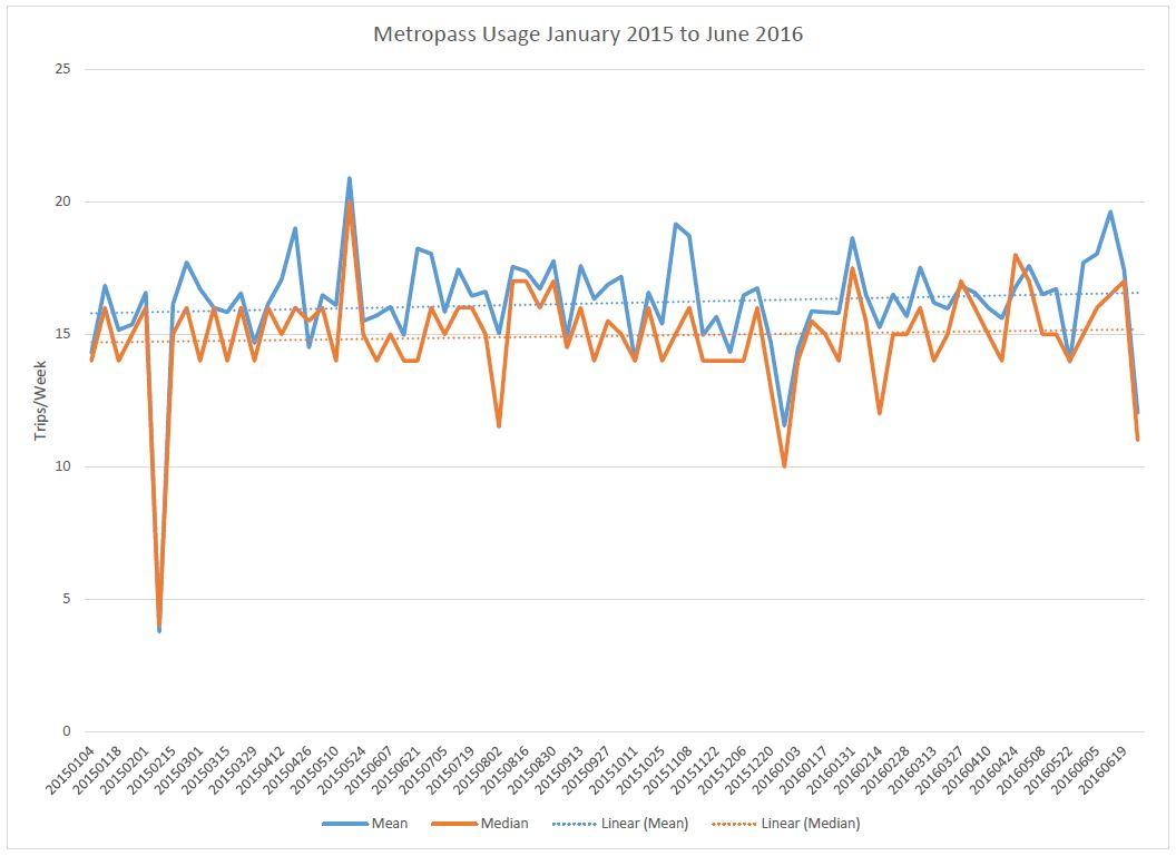 Metropass Usage Trends – Steve Munro