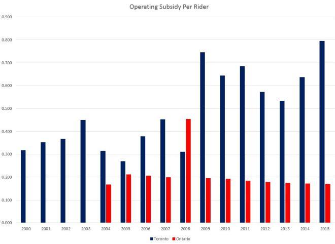 20002015_subsidyperrider