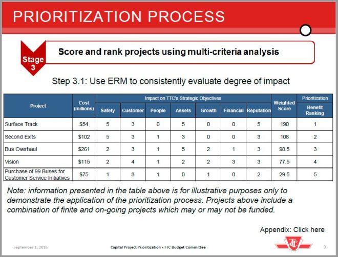 20160906_ProjectPrioritizationProcessSample