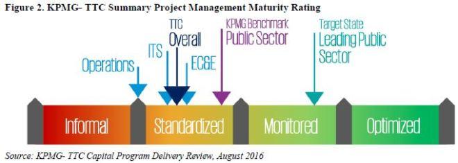 kpmg_ttc_maturity_ranking
