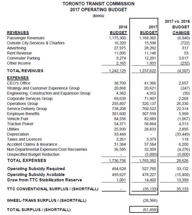 ttcopex2017_budget20162017