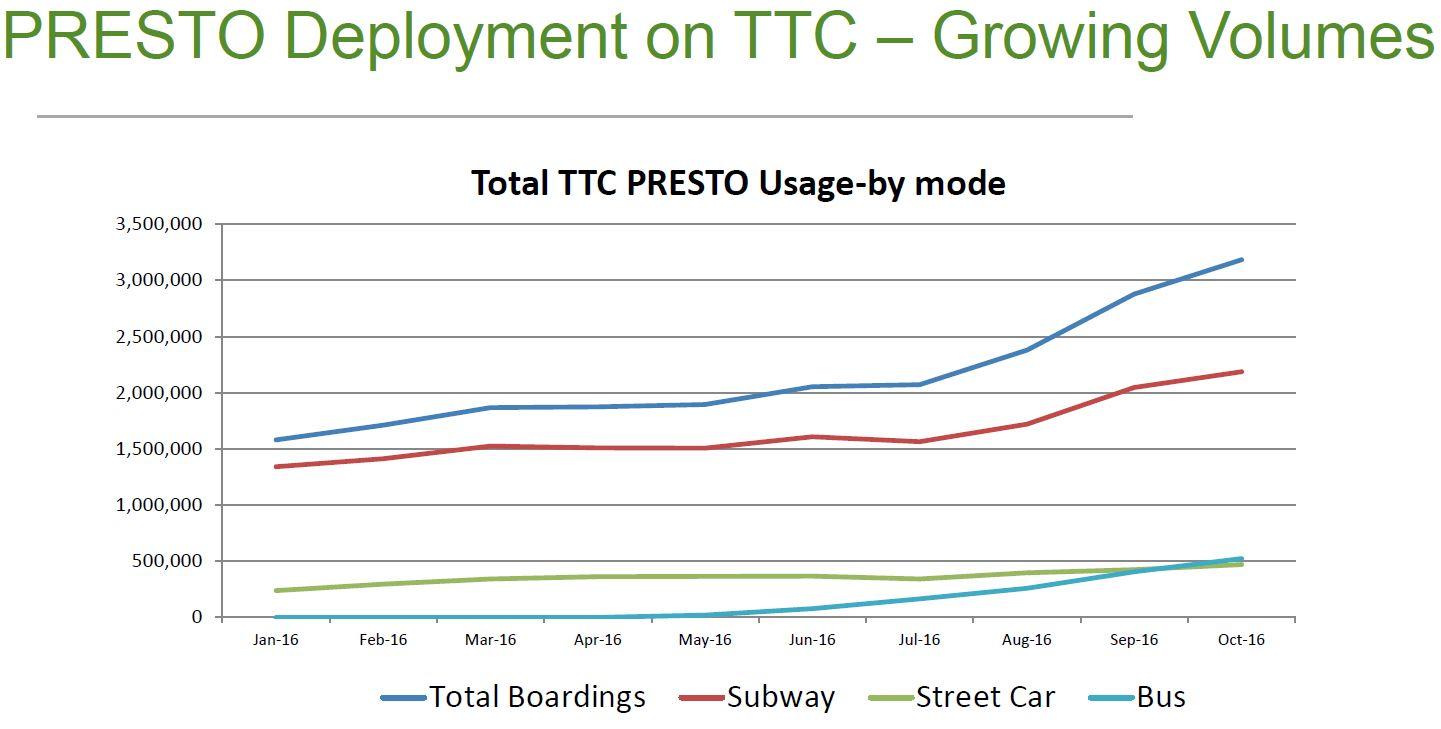 TTC Presto Update December 2016 (Updated) – Steve Munro
