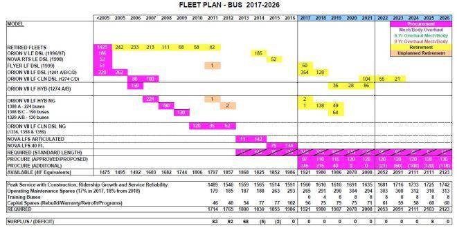 ttccapex17_busfleetplan