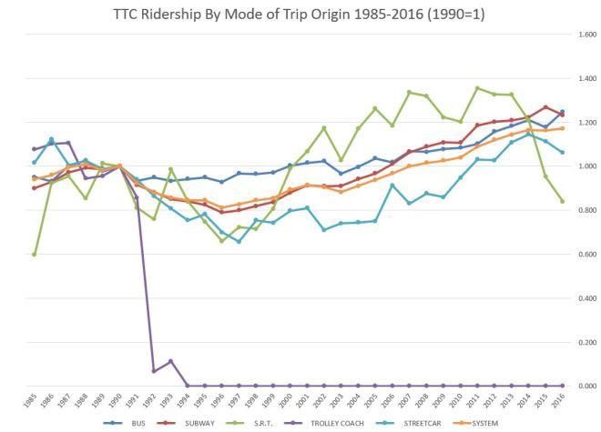1985_2016_ridershipbymodevs1990