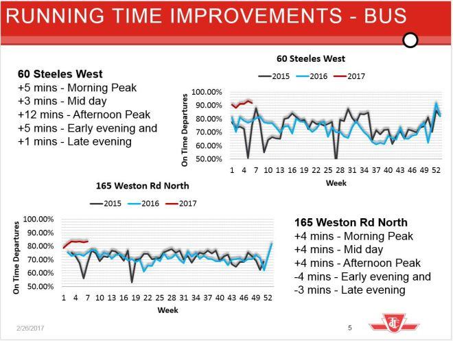 busrunningtimeimprovements
