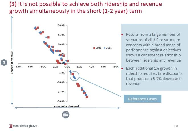 fareintegration_3a_ridershipvsrevenue_201606