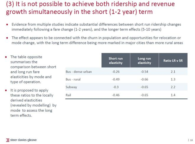 fareintegration_3c_ridershipvsrevenue_201606