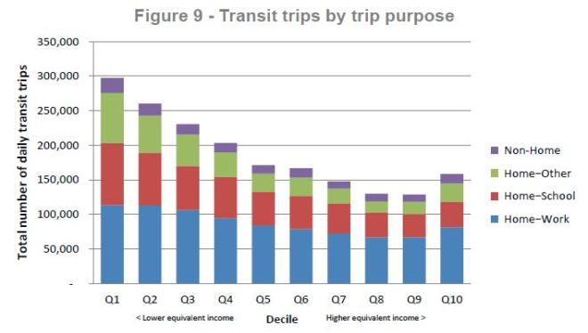 fareintegration_income_transittripbypurpose_201606
