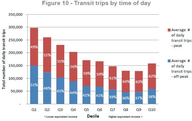 fareintegration_income_transittripbytod_201606