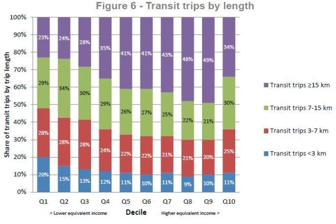 fareintegration_income_transittripsbylength_201606
