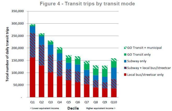 fareintegration_income_transittripsbymode_201606