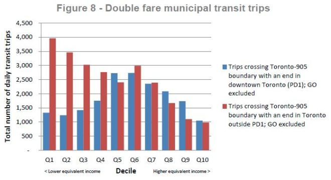 fareintegration_income_transittripscrossboundary_201606