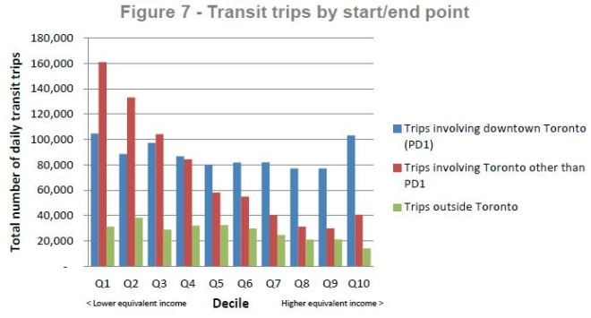 fareintegration_income_transittripspd1vsothers_201606